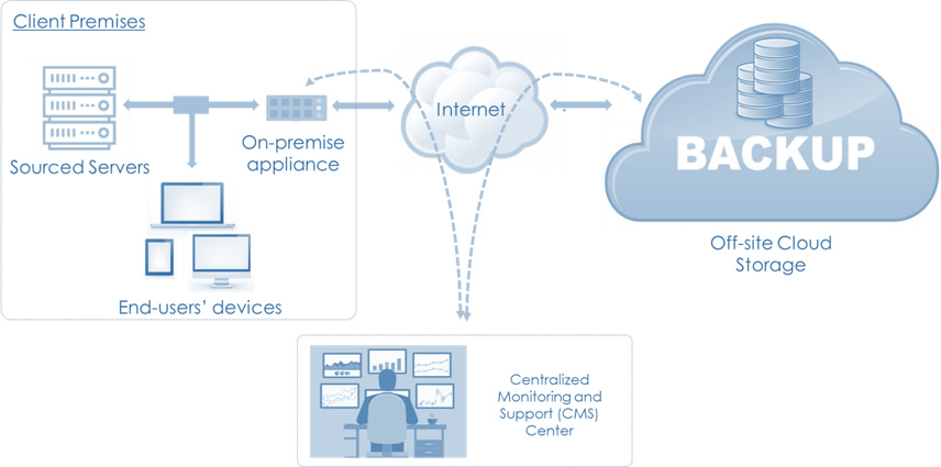Cloud Backup and Restore Services (CBB)
